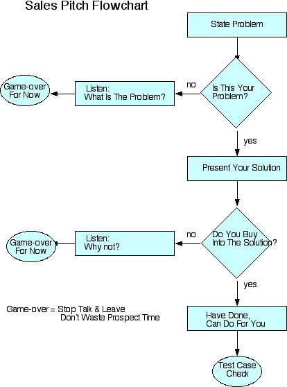 Sales Pitch Flowchart