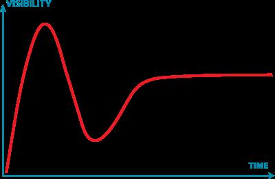 GartnerHypeCycle