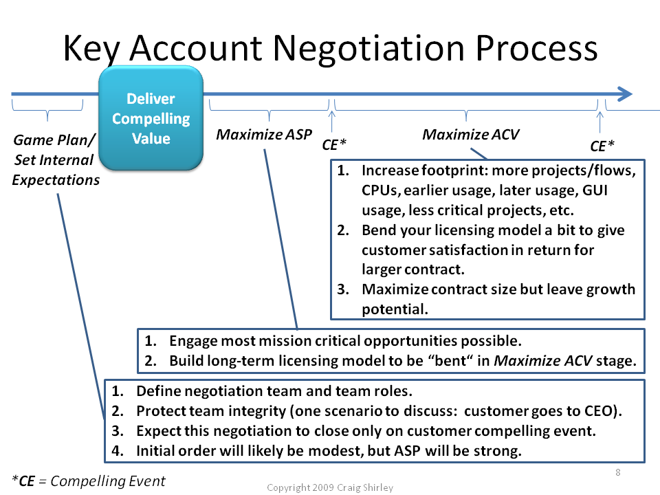 Account Plan Overview