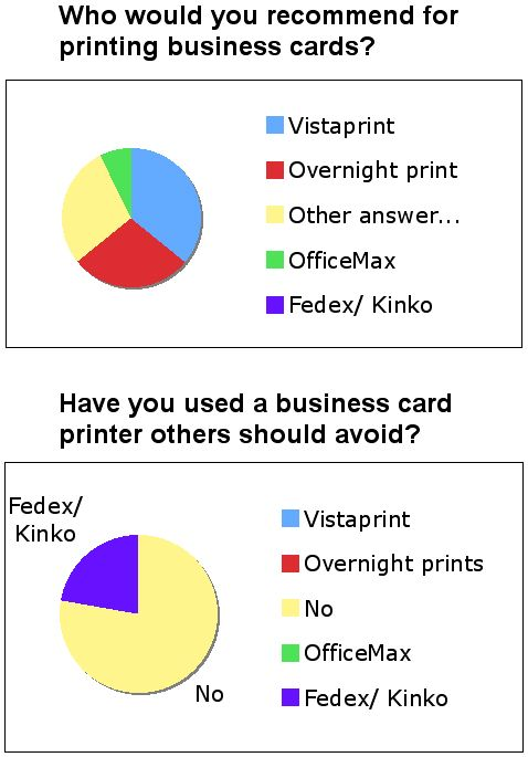 Business Card Poll1004
