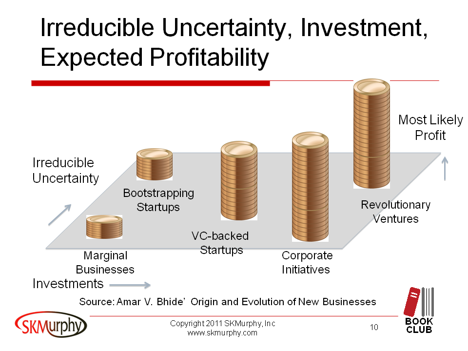 Bhide: Irreducible Uncertainty, Investment, Expected Profitability