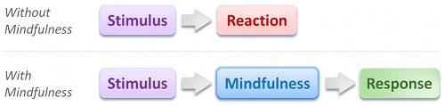 mindfulness_explanation