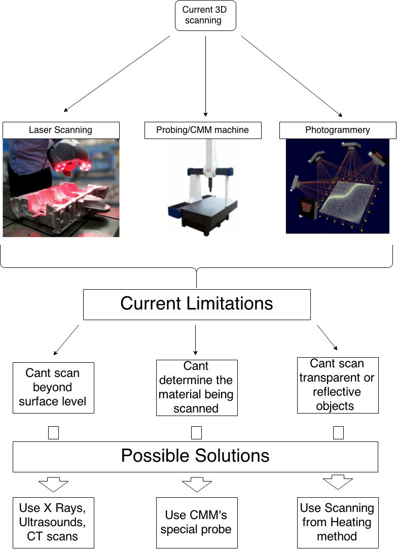 3D Scanners -- Current Limitations