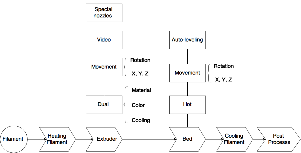 skmurphy, inc. d printing evolution functional block diagram, wiring diagram