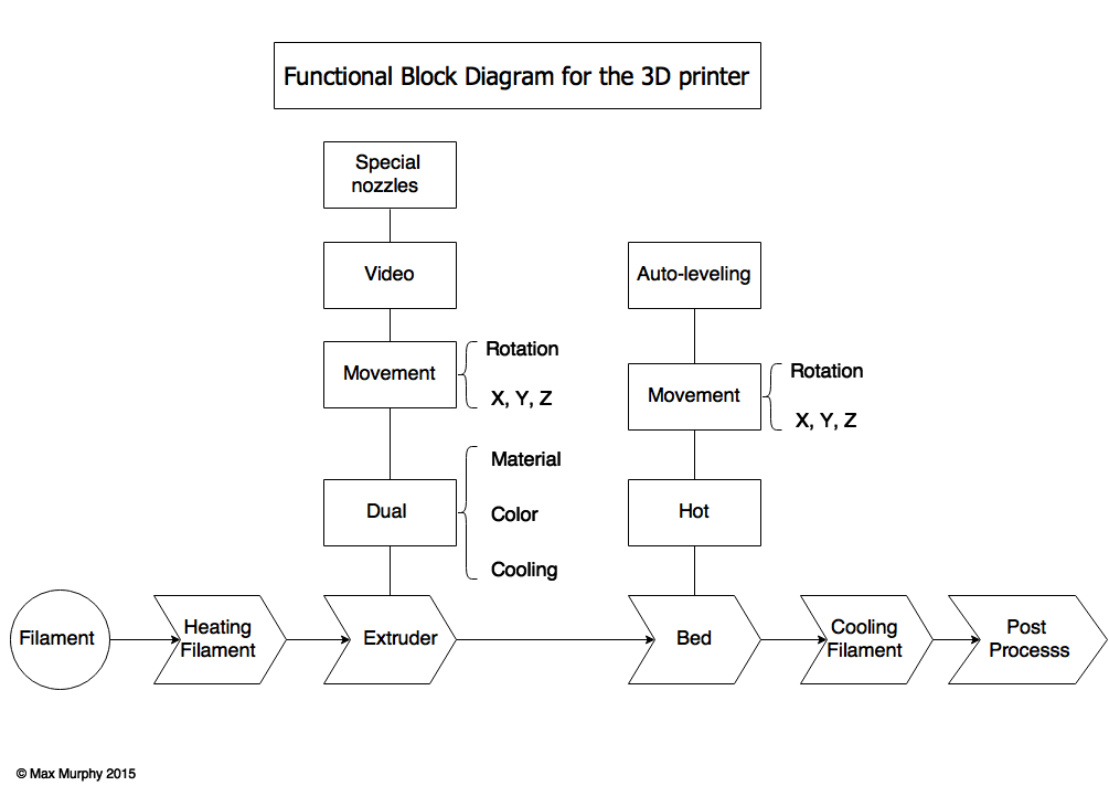 3d printing evolution functional block diagram rh skmurphy com block diagram disturbance block diagram drawer