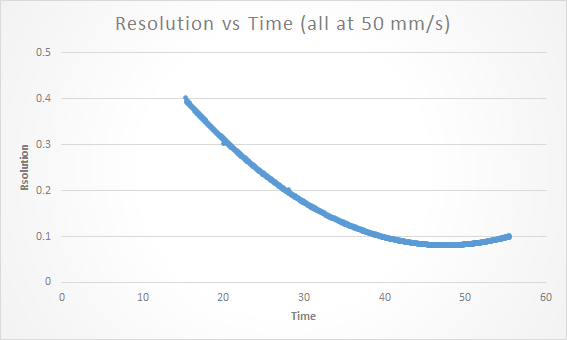 Resolution-vs-time
