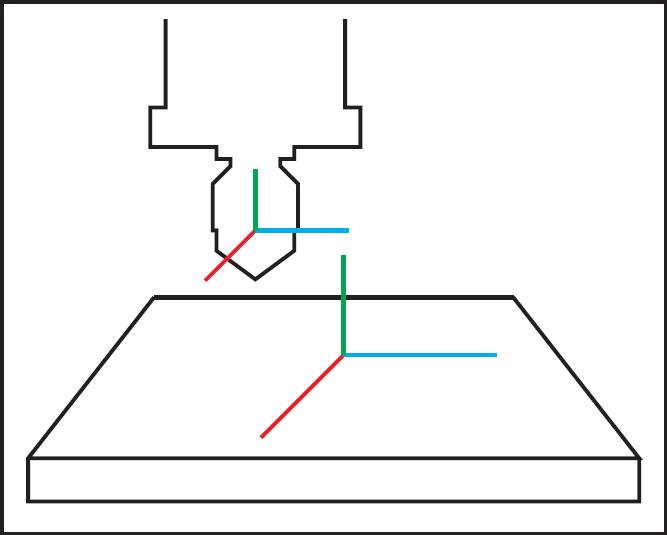 printer axis