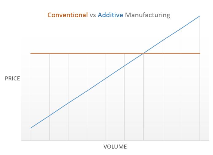 con vs add chart