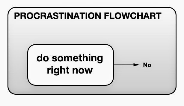 ProcrastinationFlowChart