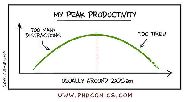 Peak Productivity PhD Comics