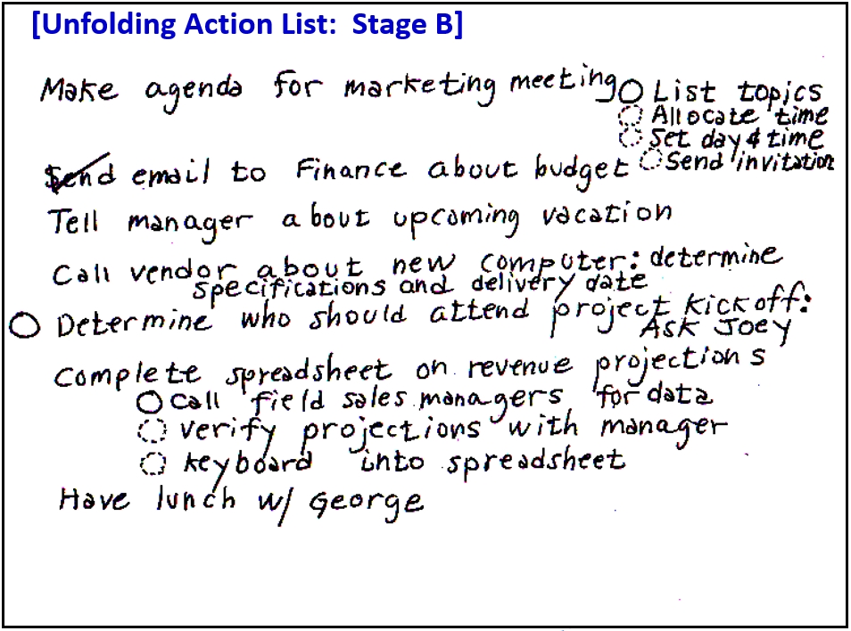 Unfolding Action List at Stage B