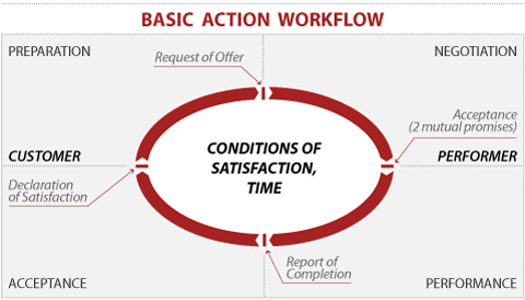Basic Action Workflow