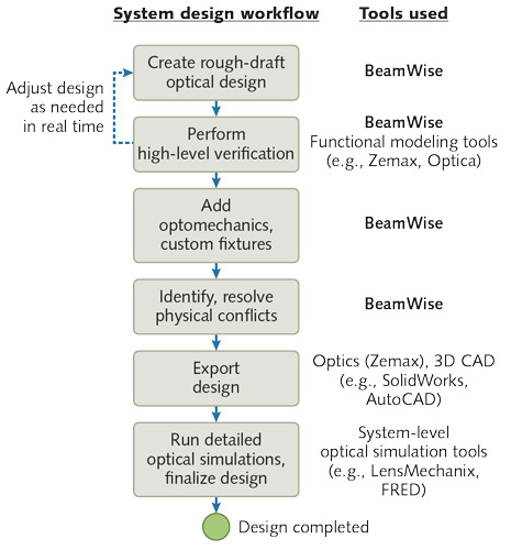 BeamWise Optical System Design Workflow Profiled in Laser