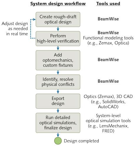 BeamWise Optical System Design Workflow Profiled in Laser Focus World