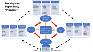 mapping capability development to new product design and delivery