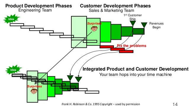 Frank Robinson's SyncDev model that drives customer development in parallel with product development