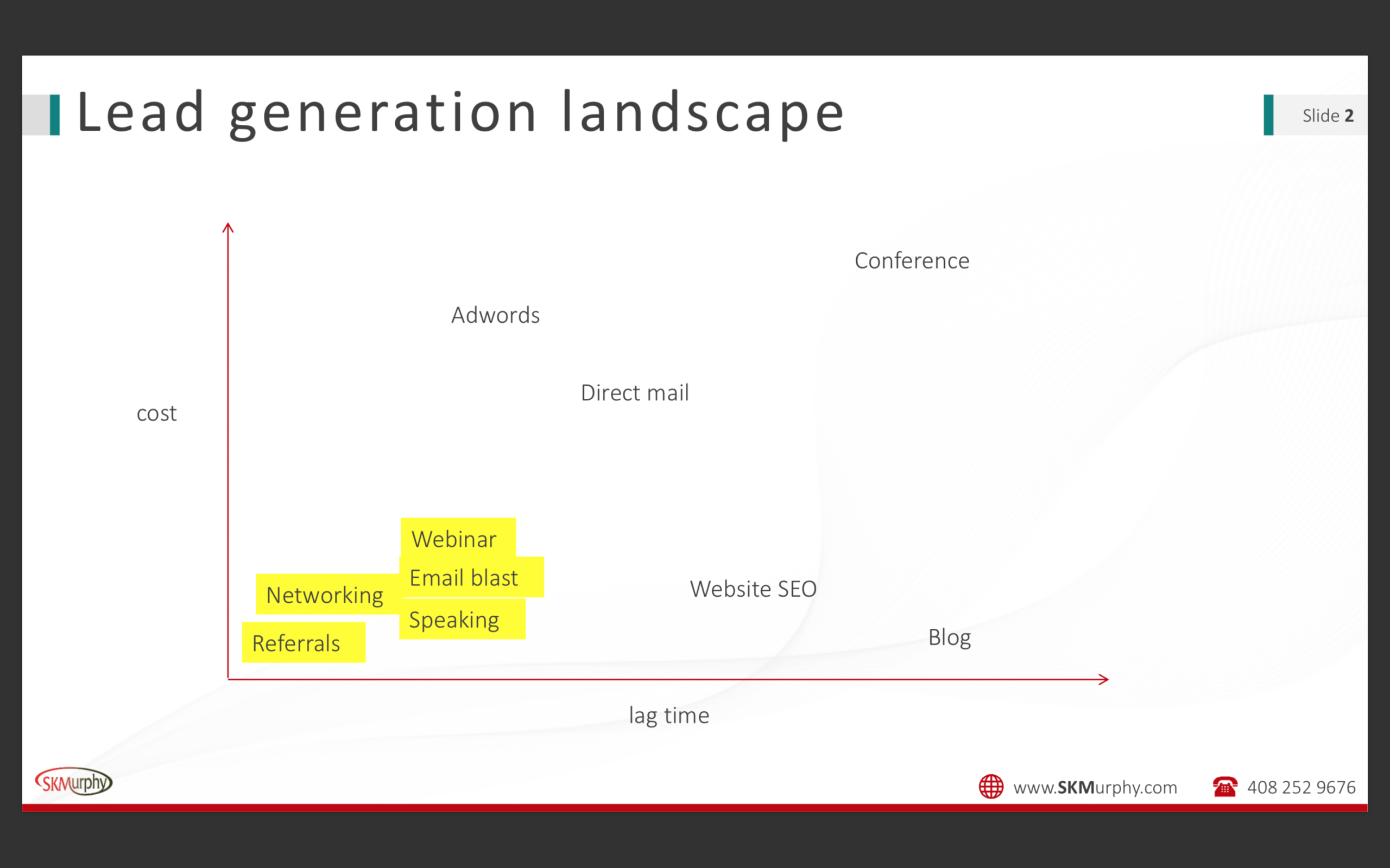 A look at the Lead Generation Landscape shows that referrals are the best way to get leads
