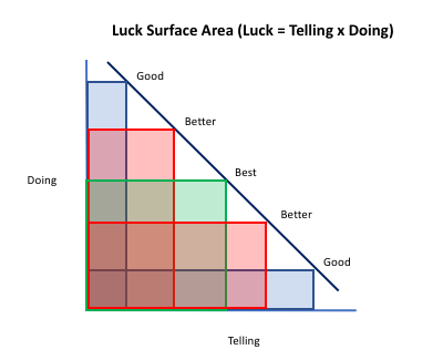 Real Luck Surface Area when resources are limited